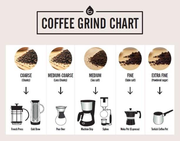 Types of grinding size according to the coffee machine
